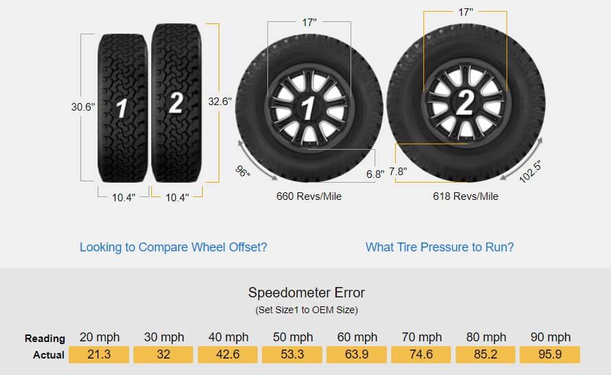 Tire size comparison stock vs 33 inch tires