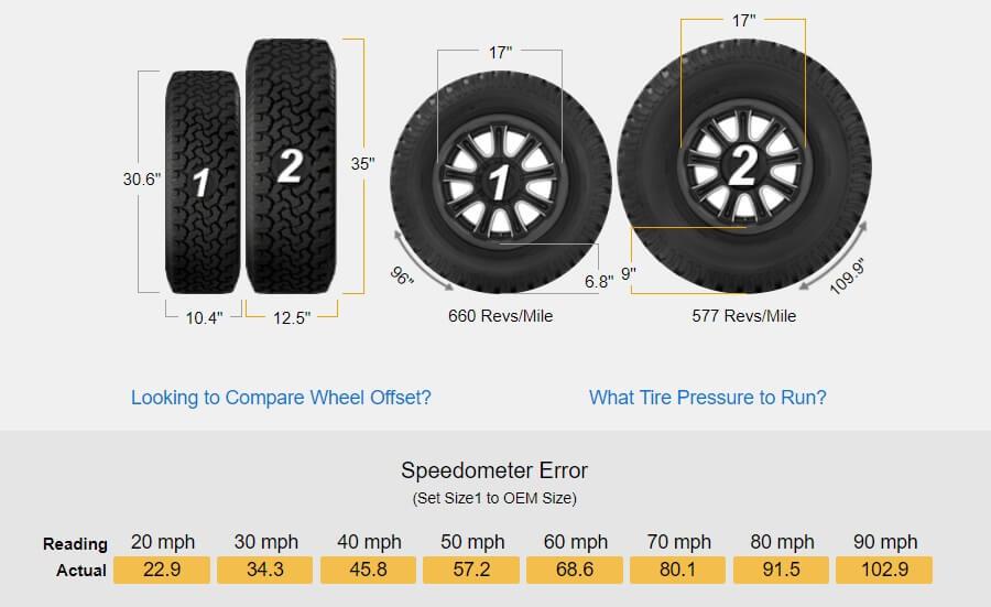 Tire size comparison stock vs 35 inch tires